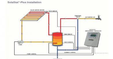 Underfloor heating and solar water heaters