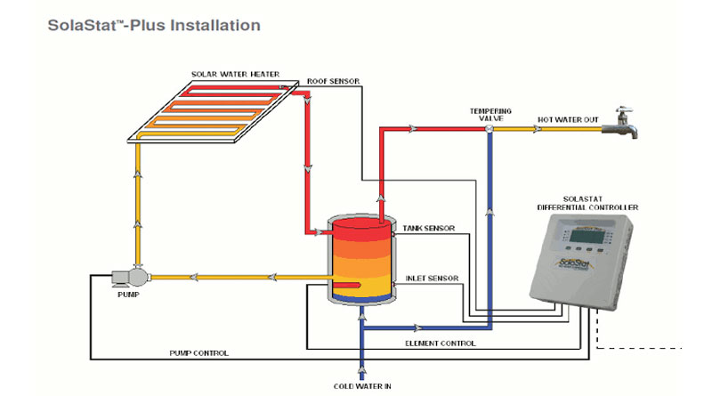 Underfloor heating and solar water heaters