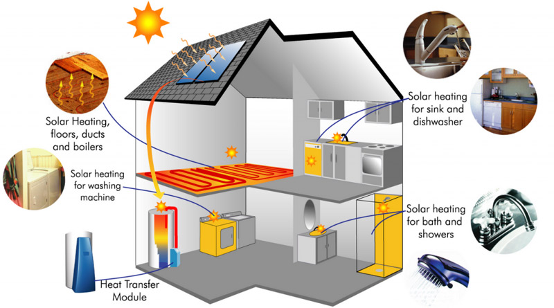 solar heat pump home heating