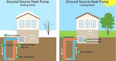 Find Free Geothermal Home