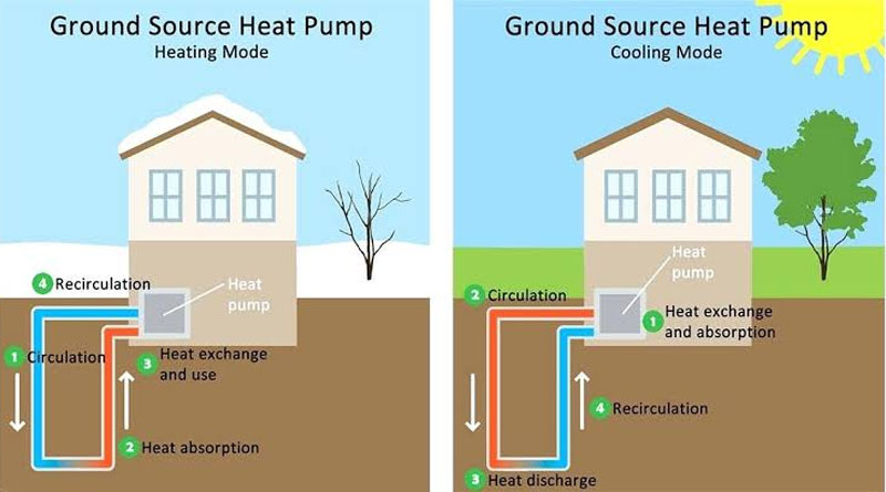 Find Free Geothermal Home