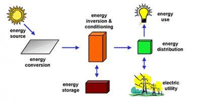 Water Baseboard Boiler